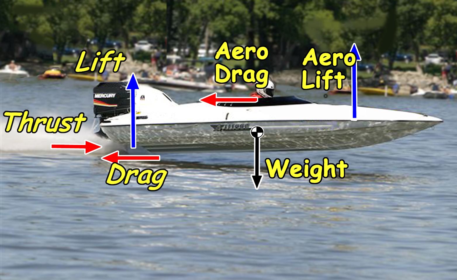 Aerodynamic and Hydrodynamic forces