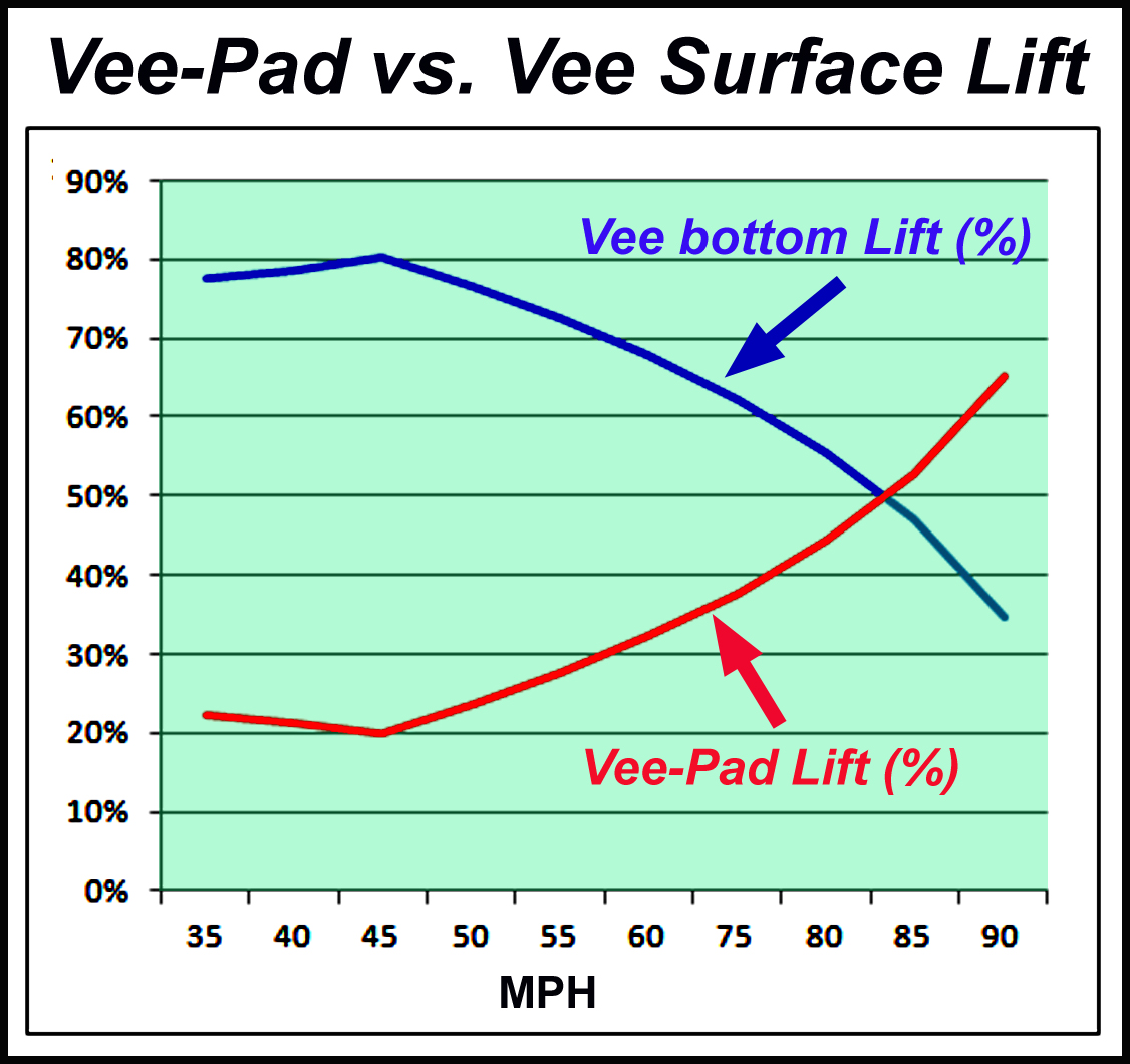 Vee Pad Lift Optimization