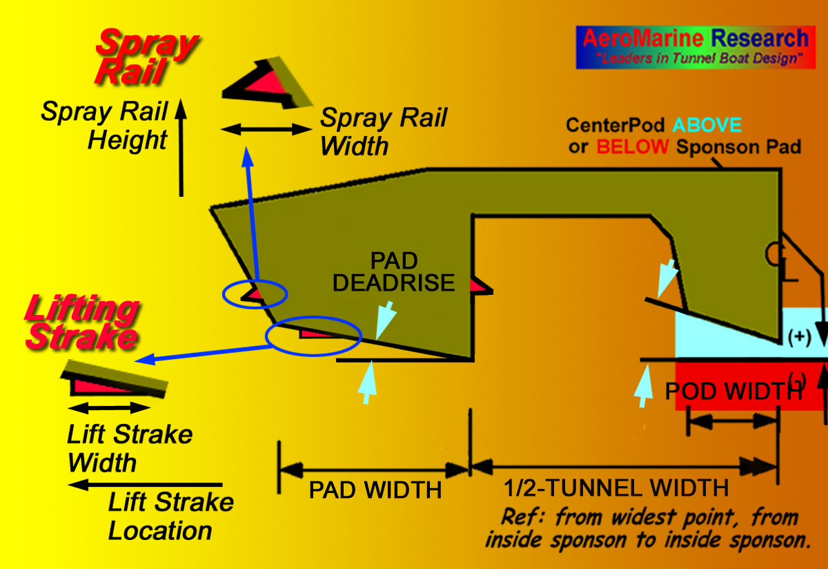 TBDP - Lift Strakes and Spray Rails Analysis